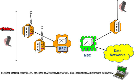 Cellular network architecture cellular operators association of india cellular network architecture ccuart Image collections